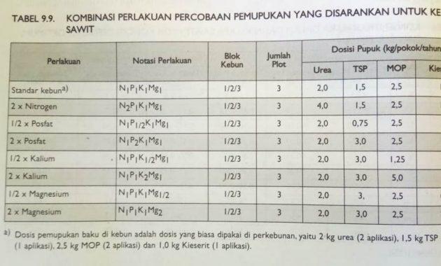 dosis pupuk untuk kelapa sawit